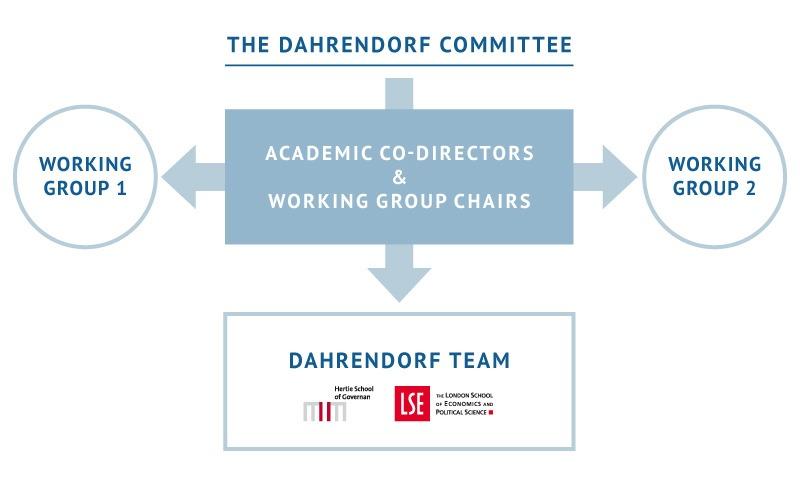 The Dahrendorf Forum Project Structrure