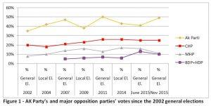 Turkey Election November 2015 Results