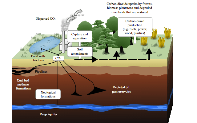 the description of carbon dioxide gas its production and uses Carbon dioxide carbon dioxide was the first gas to be distinguished from ordinary air early scientists were able to observe the effects of carbon dioxide long before they knew its function black also identified carbon dioxide in exhaled breath, determined that the gas is heavier than air.