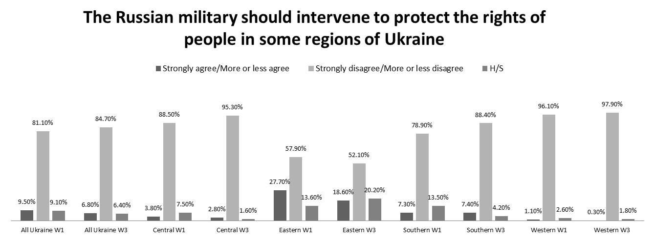 ukraine data