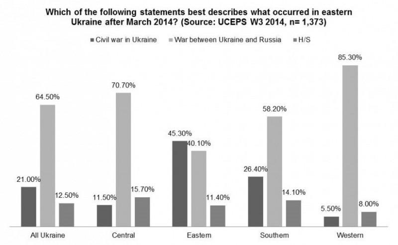 ukraine data3